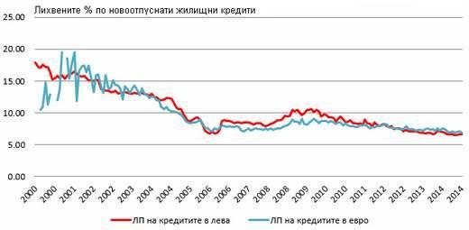Лихвени проценти по нововоотпуснати жилищни кредити